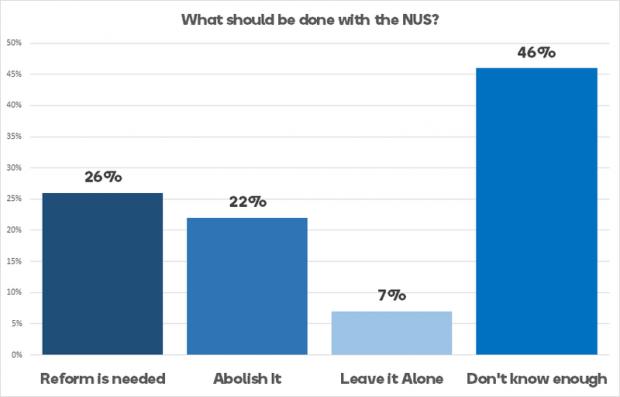 NUS poll