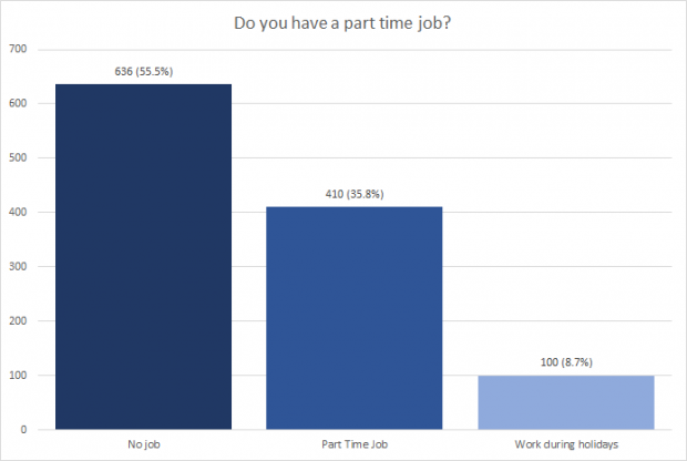 Part time job chart
