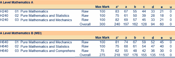 OCR 2018 A level Maths (New Specification) Grade Boundaries