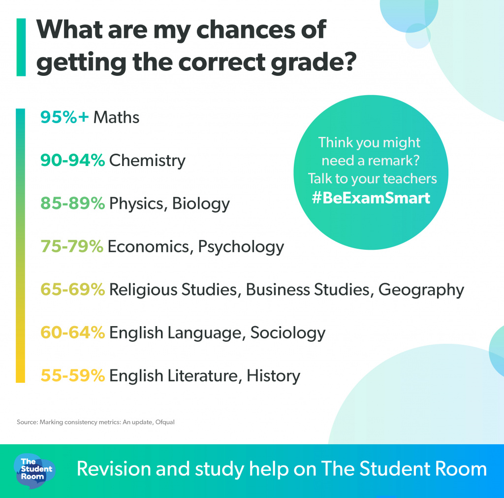 infographic showing chances of students receiving the correct grades