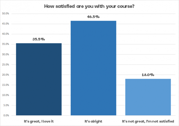 Satisfied with your course