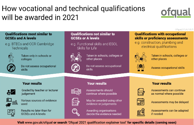 ofqual infographic giving an overview of VTQ groups