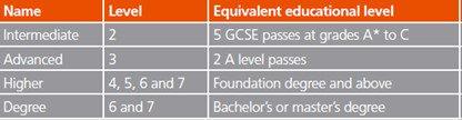 Apprenticeship levels chart
