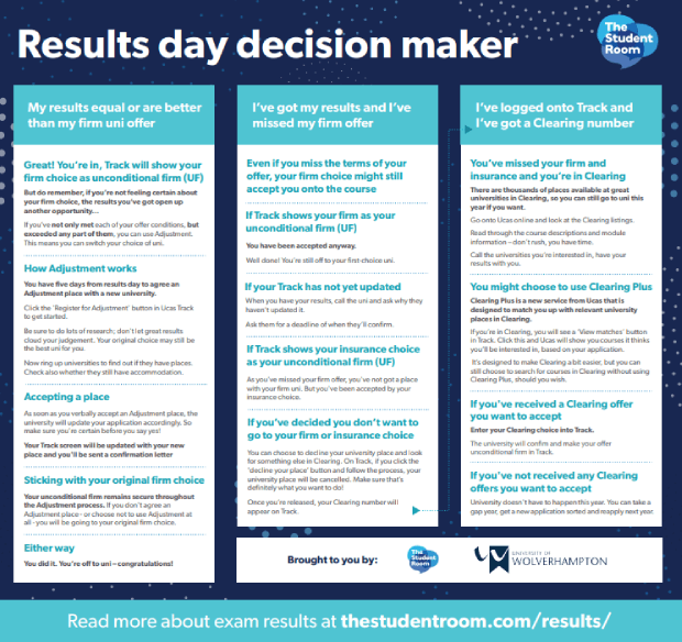 results day decision maker graphic